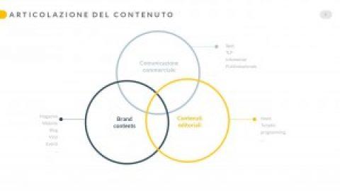 Brand Integration – Risultati di ricerca