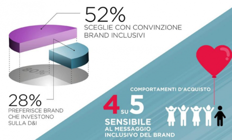 Diversity & Inclusion: dall'etica al business, passando per il Branded Entertainment